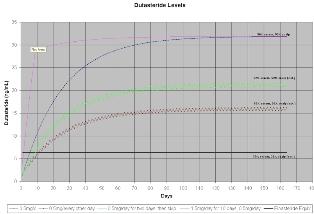 Avodart Chart 2