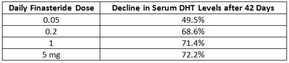 Serum