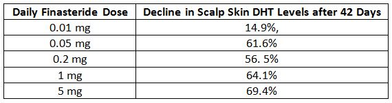 SkinScalp